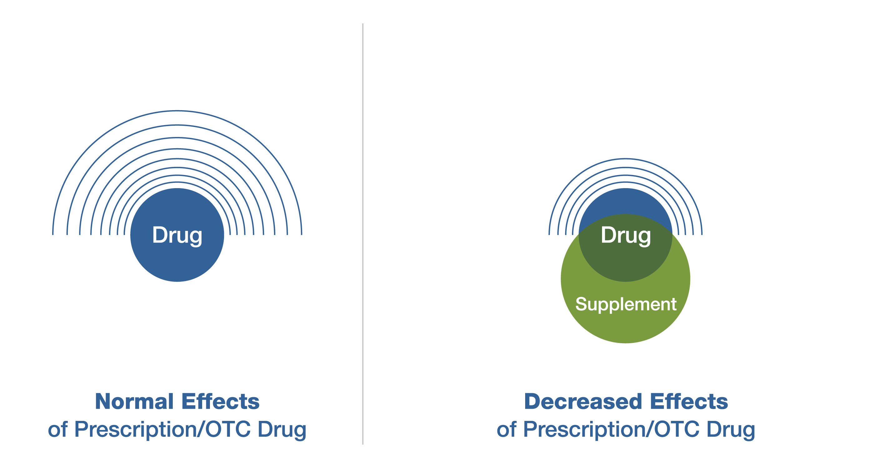 Drug + Supplement = The drug is less effective than it should be