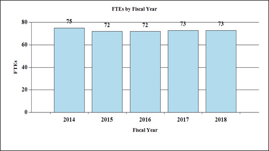 Bar chart of Full-Time Employees by fiscal year. See table immediately below for data.