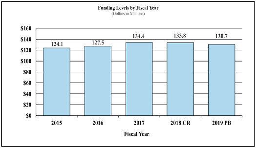 Bar chart of Funding Levels by Fiscal Year.