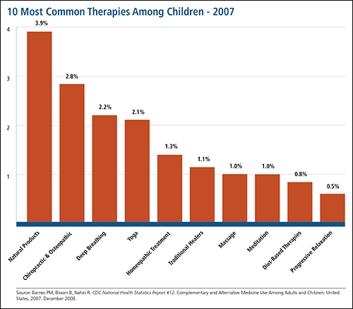 10 Most Common Therapies Among Children-2007: follow link for full description