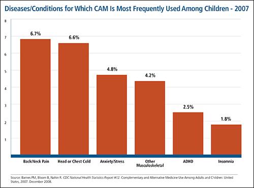 Doenças / condições para as quais CAM é usado com mais freqüência entre crianças-2007: sigam o link para a descrição completa