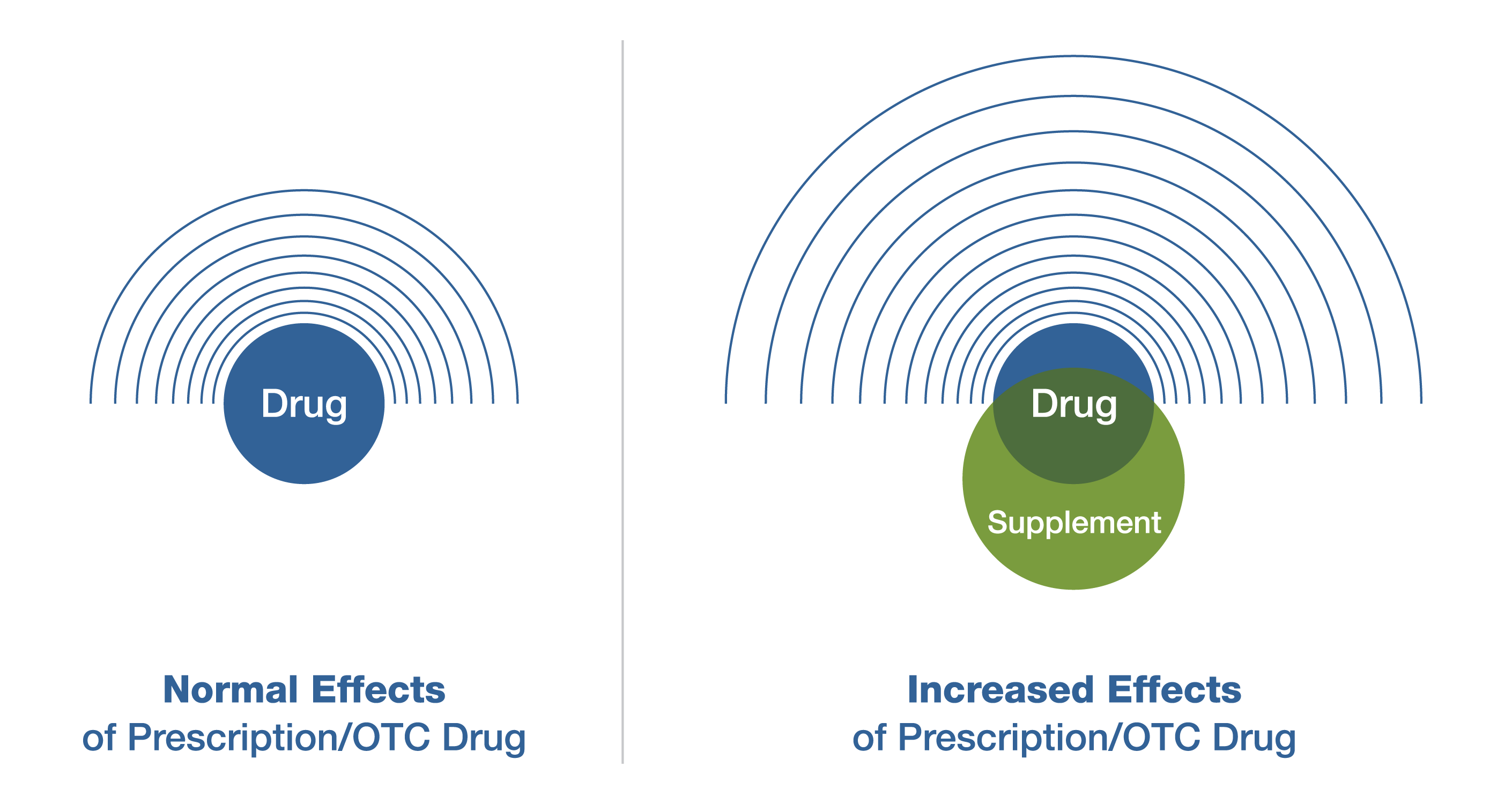 Drug + Supplement = the drug's effect may be too strong, and side effects may increase
