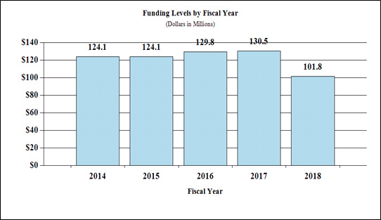 Bar chart of Funding Levels by Fiscal Year. See table immediately to the right for data.
