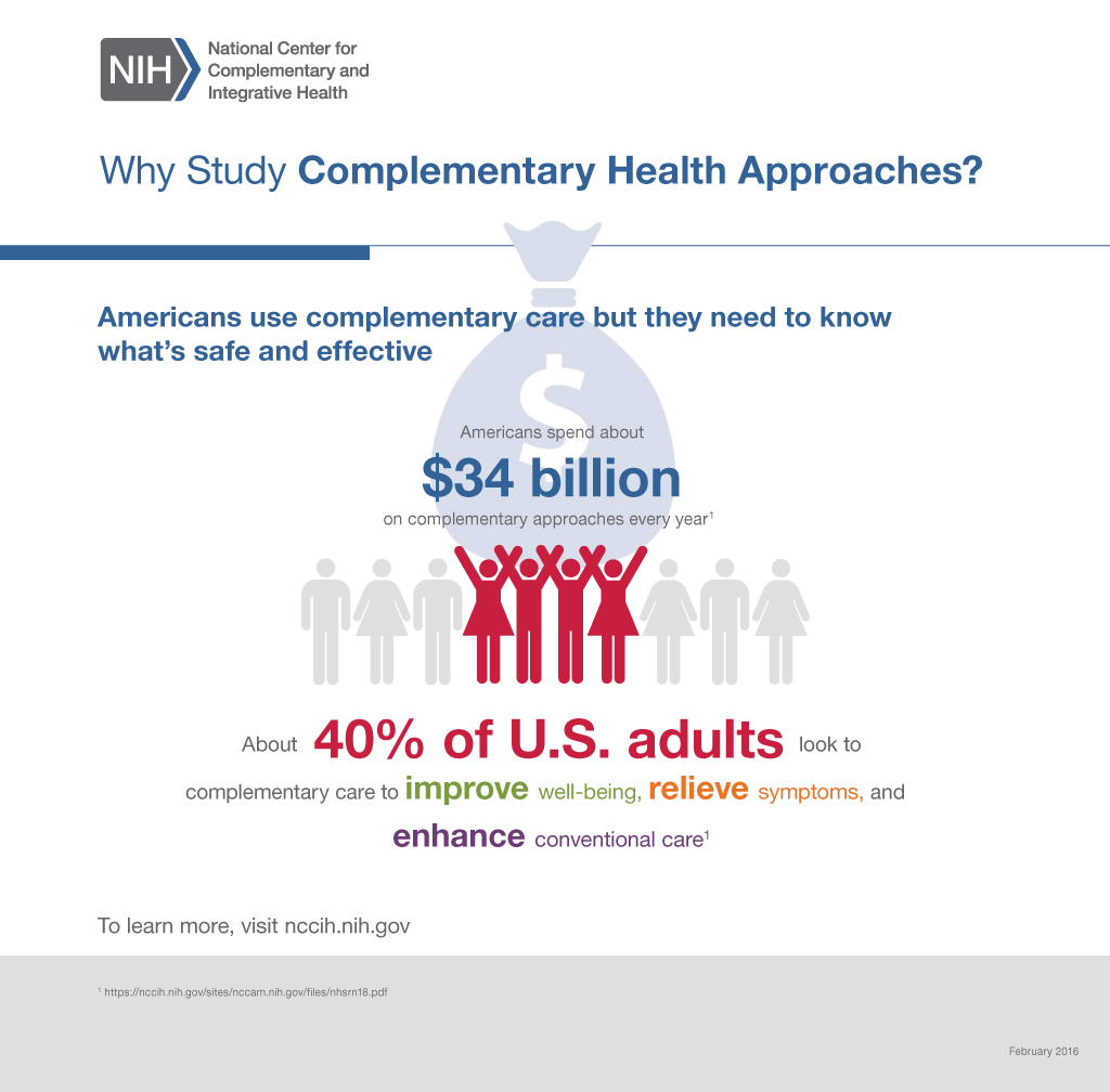 Americans use complementary care, but they need to know what's safe and effective. About 40% of U.S. adults look to complementary approaches, spending about $34 billion per year on them, to improve well-being, relieve symptoms, and enhance conventional care.