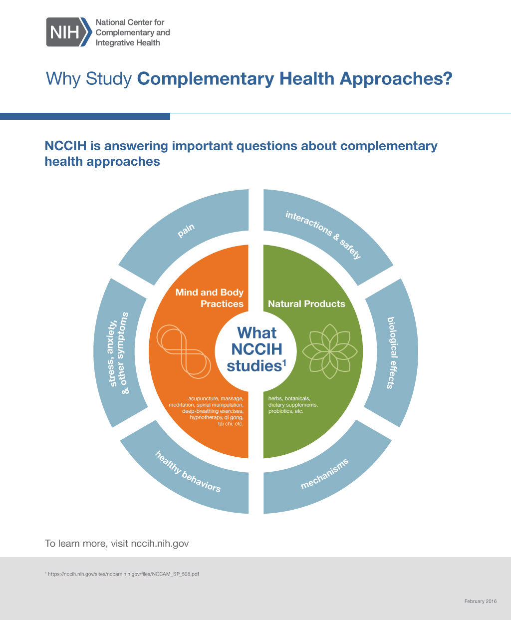 This graphic depicts two priority areas that NCCAM studies: mind and body practices and natural products.  Six important questions about complementary health approaches include: pain; interactions and safety; biological effects; mechanisms; healthy behaviors; and symptoms.