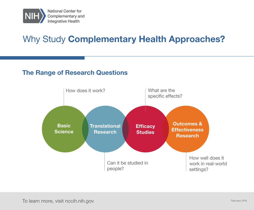 "This graphic shows the range of research questions in NCCAM-supported studies. It begins with one type of research, basic science, which asks, ""How does this complementary approach work?"" Then, translational research asks, ""Can it be studied in people?"" Efficacy studies ask, ""What are the specific effects?"" Finally, outcomes and effectiveness research asks, ""How well does it work in real-world settings?"""