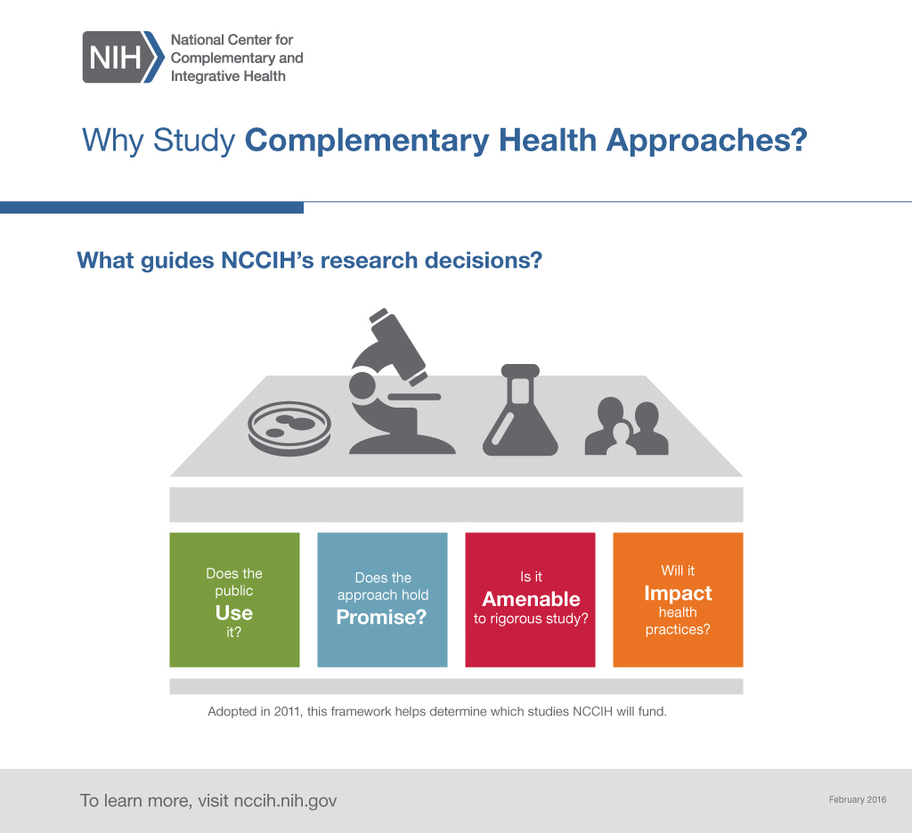 This graphic describes the framework of four questions that NCCIH uses to help determine which studies it will fund: Does the public use the complementary approach? Does it hold promise? Is it amenable to rigorous study? Will it impact health practices? Adopted in 2011, this framework helps determine which studies NCCIH will fund.