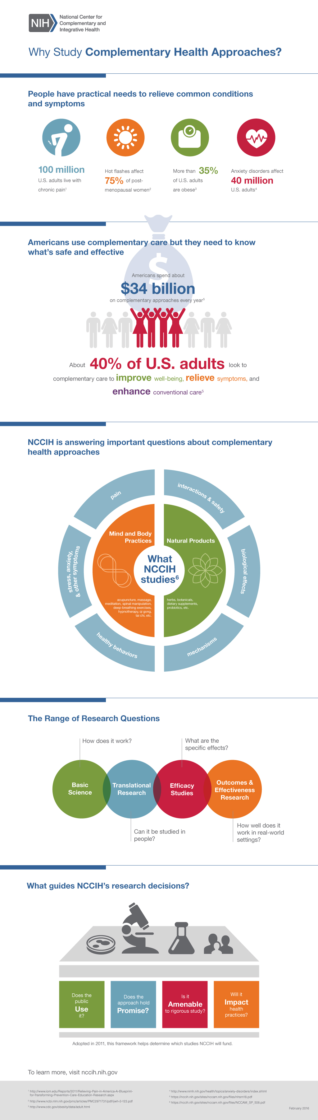 This graphic shows Why NCCIH studies Complementary Health Practices. Follow text version links provided on each section link below for full description.