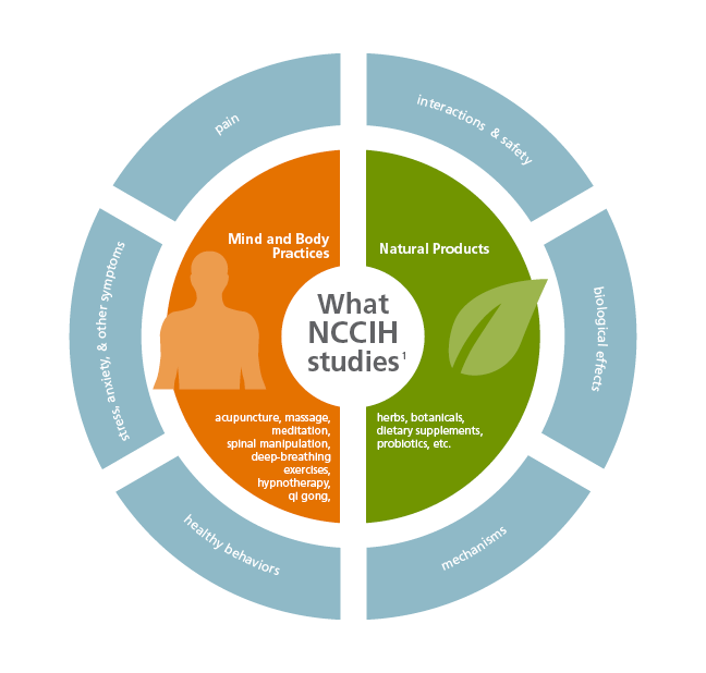 Chart of NCCIH study areas.