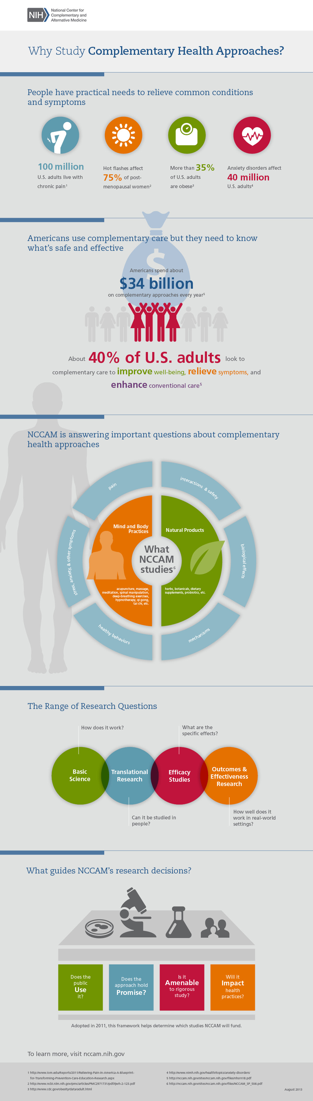 This graphic shows Why NCCAM studies Complementary Health Practices.  Follow text version links provided on each section link below for full description.