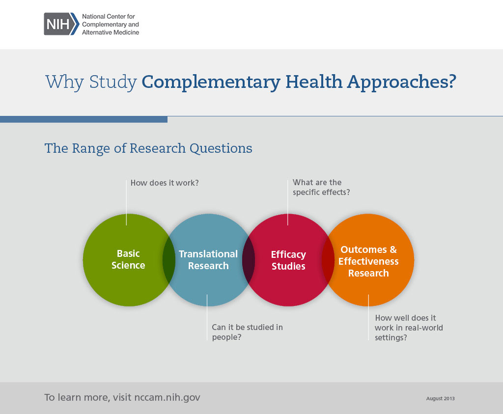 "This graphic shows the range of research questions in NCCIH-supported studies. It begins with one type of research, basic science, which asks, ""How does this complementary approach work?"" Then, translational research asks, ""Can it be studied in people?"" Efficacy studies ask, ""What are the specific effects?"" Finally, outcomes and effectiveness research asks, ""How well does it work in real-world settings?"""
