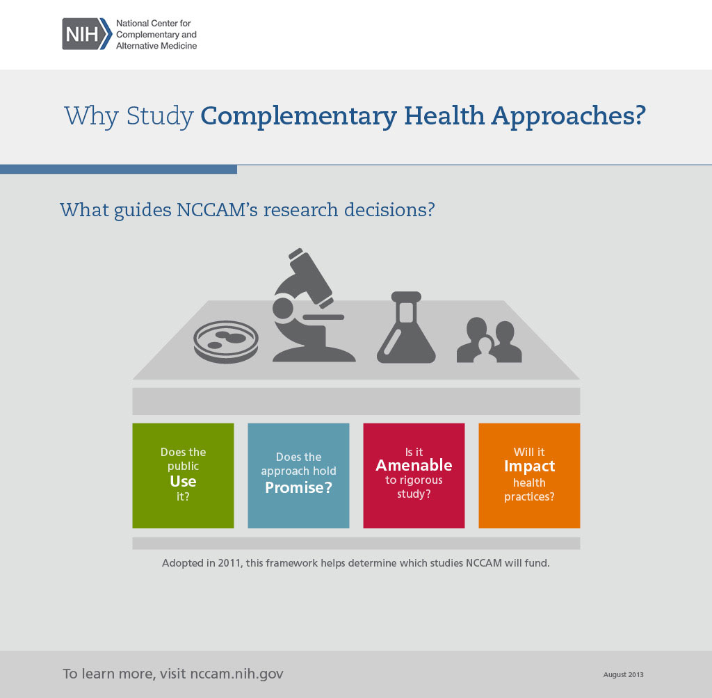 This graphic describes the framework of four questions that NCCAM uses to help determine which studies it will fund: Does the public use the complementary approach? Does it hold promise? Is it amenable to rigorous study? Will it impact health practices? Adopted in 2011, this framework helps determine which studies NCCAM will fund.