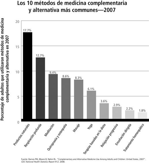 Porcentaje de adultos en el año 2007 que utilizó los 10 enfoques más comunes de salud complementarios. Ellos son: los productos naturales 17,7%, la respiración profunda 12,7%, la meditación 9,4%, quiropráctica y osteopática 8,6%, masaje 8,3%, yoga 6,1%, las terapias basadas en la dieta 3.6%, relajación progresiva 2.9%, la imaginación guiada 2,2%, y tratamientos homeopáticos 1,8%.