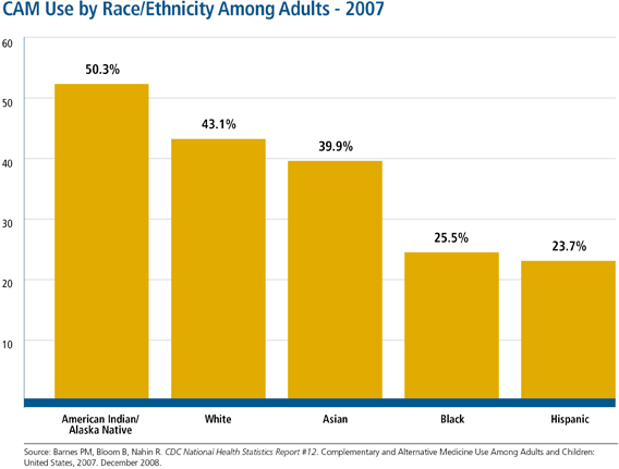 Percentage of adults in 2007 who used complementary and alternative medicine (CAM) during the past 12 months, by race/ethnicity. CAM use is greater among American Indians/Alaska Natives, whites, and Asians than among blacks and Hispanics.