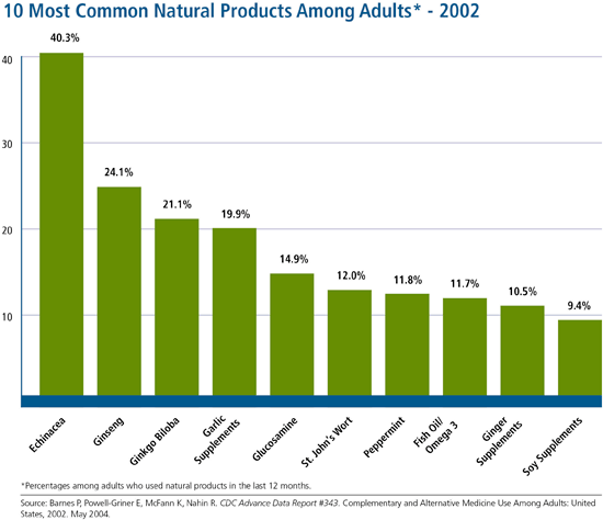 Among adults who used nonvitamin, nonmineral natural products in the last year - percentages for the top 10 natural products used in last 30 days among adults in 2007 and and percentages for the top 10 natural products used in the last 12 months for 2002. In 2007, the most popular natural products were fish oils/omega 3, glucosamine, echinacea, and flaxseed. In 2002, the most popular natural products were echinacea, ginseng, ginkgo, and garlic supplements. *Percentages for specific natural products for 2002 and 2007 cannot be directly compared because the 2002 survey asked about use in the last 12 months whereas the 2007 survey asked about use in the last 30 days.