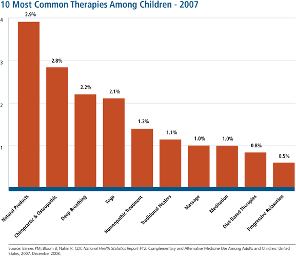Percentage of children in 2007 who used the 10 most common complementary and alternative medicine (CAM) therapies. The most common therapies among children were natural products, chiropractic and osteopathic manipulation, deep breathing, and yoga.