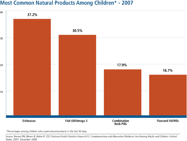 Percentages for the top 10 natural products used in last 30 days among children who used nonvitamin, nonmineral natural products in the past 12 months. The most common were echinacea, fish oil/omega 3, combination herb pills, and flaxseed oil/pills.