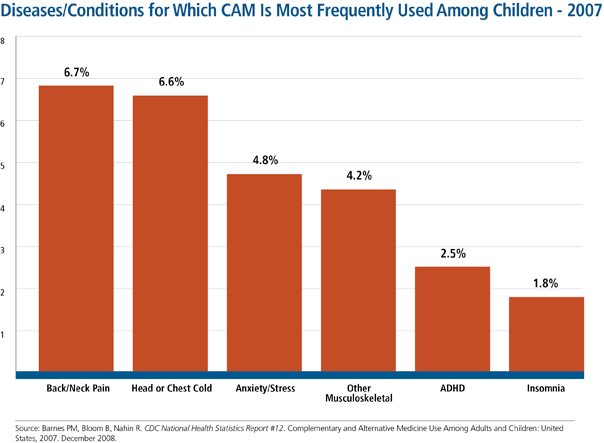 Percentage of children in 2007 who used complementary and alternative medicine (CAM) during the past 12 months by specific disease and condition. Conditions such as back/neck pain, head or chest colds, anxiety/stress were the most common reasons for CAM use.