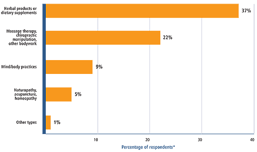 Figure 1 shows the types of complementary and alternative medicine practices and products survey respondents used in the past 12 months: 37 percent used herbal products or dietary supplements.<br />