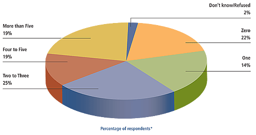 Figure 12 is a pie chart showing the number of prescription medicines currently taken by survey respondents who also used CAM in the past 12 months.<br />