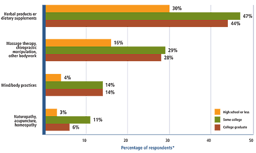 Figure 2 shows the relationship between the type of complementary and alternative medicine practices and products used and the education level of survey respondents. In most cases the use of CAM increased with education.<br />