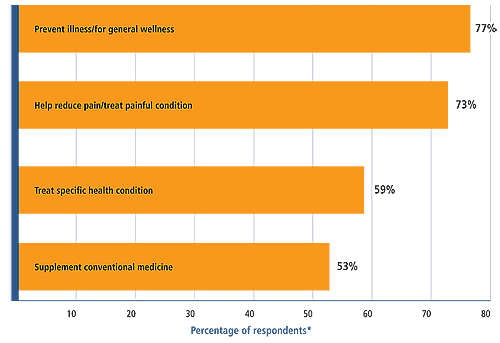 Figure 4 shows that when those who used complementary and alternative medicine were asked why they used these approaches, the most common reasons were: to prevent illness or for overall wellness, 77 percent; to reduce pain or treat painful conditions, 73 percent; to treat a specific health condition, 59 percent; or to supplement conventional medicine, 53 percent.