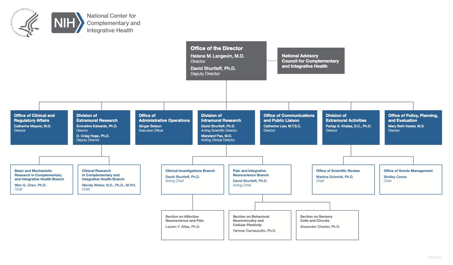 2019 Organizational Chart