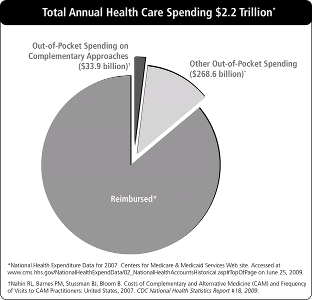 Pie chart of total annual health care spending in 2007. Out of 2.2 trillion dollars total, out-of-pocket spending on complementary approaches accounted for 33.9 billion dollars. Other out-of-pocket spending accounted for 268.6 billion dollars. Total spending estimate based on National Health Expenditure Data for 2007. Centers for Medicare & Medicaid Services Web site. Accessed at www.cms.hhs.gov/NationalHealthExpendData/02_NationalHealthAccountsHistorical.asp#TopOfPage on June 25, 2009. Other out-of-pocket spending estimate based on Nahin RL,Barnes PM, Stussman BJ, Bloom B. Costs of Complementary and Alternative Medicine (CAM) and Frequency of Visits to CAM Practitioners: Unided States, 2007. CDC National Health Statistics Report #18. 2009.