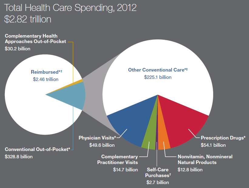 Graphic consisting of two related pie charts.  One presents the following information on total health care spending for 2012: complementary health approaches out-of-pocket: $30.2 billion; conventional out-of-pocket: $328.8 billion; reimbursed: $2.46 trillion.  The other presents the following information on the out-of-pocket component of 2012 health care spending: physician visits: $49.6 billion; complementary practitioner visits: $14.7 billion; self-care purchases: $2.7 billion; nonvitamin, nonmineral natural products: $12.8 billion; prescription drugs: $54.1 billion; other conventional care, $225.1 billion.