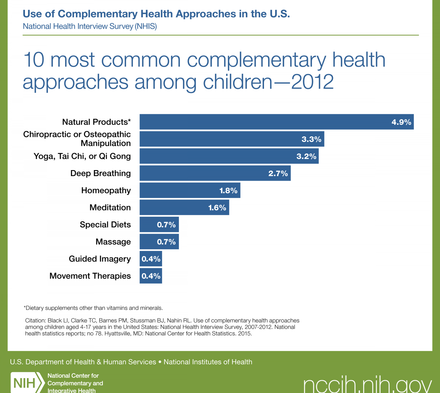 Public Health 10 most