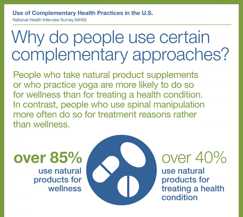 See text version at https://nccih.nih.gov/research/statistics/NHIS/2012/wellness/reasons