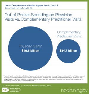 Use of Complementary Health Approaches in the U.S. National Health Interview Survey (NHIS) Titled: Out-of-Pocket Spending on Physician Visits vs. Complementary Practitioner Visits. Physician Visits* $49.6 billion; Complementary Practitioner Visits $14.7 b