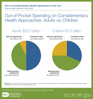 Use of Complementary Health Approaches in the U.S. National Health Interview Survey (NHIS). Titled Out-of-Pocket Spending on Complementary Health Approaches: Adults vs. Children.  A pie graph titled 'Adults $28.3 billion' has three pieces: 1. Self-care ap
