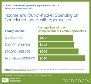 Use of Complementary Health Approaches in the U.S. National Health Interview Survey (NHIS). Titled Income and Out-of-Pocket Spending on Complementary Health Approaches: What is the Average Spending on Complementary Health Approaches? A Family Income $0–$2