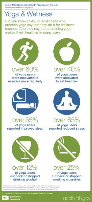 See text version at https://nccih.nih.gov/research/statistics/NHIS/2012/wellness/yoga