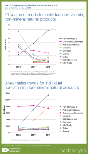 Click on following link for text version of trends in natural products