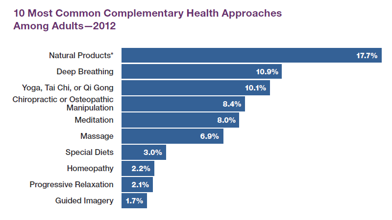 Horizontal bar graph from 2012 National Health Interview Survey depicting the most common complementary health approaches among adults.<br /> Natural products: 17.7 percent<br /> Deep breathing: 10.9 percent<br /> Yoga, tai chi, or qi gong: 10.1 percent<br /> Chiropractic or osteopathic manipulation: 8.4 percent<br /> Meditation: 8.0 percent<br /> Massage: 6.9 percent<br /> Special diets: 3.0 percent<br /> Homeopathy: 2.2 percent<br /> Progressive relaxation: 2.1 percent<br /> Guided imagery: 1.7 percent
