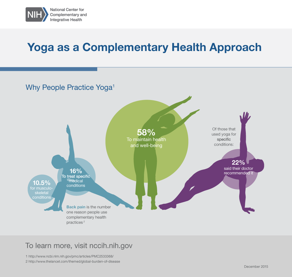 Yoga as a Complementary Health Approach<br /> Why People Practice Yoga1<br /> 58% do it to maintain health and well-being<br /> 16% use it to treat specific medical conditions<br /> 10.5% use it for musculoskeletal conditions<br /> Of those who used yoga for specific conditions, 22% said their doctor recommended it<br /> Back pain is the number one reason people use complementary health practices2<br /> To learn more, visit nccam.nih.gov<br />  1 http://www.ncbi.nlm.nih.gov/pmc/articles/PMC2533368/<br />  2 http://thelancet.com/themed/global-burden-of-disease