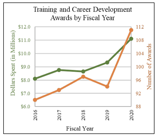 Training and Career Development Awards by Fiscal Year